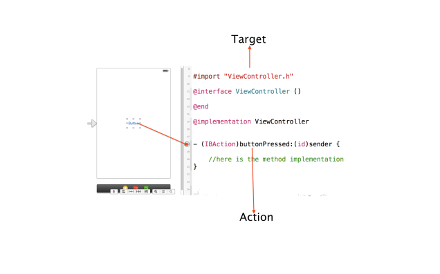 Target-Action example